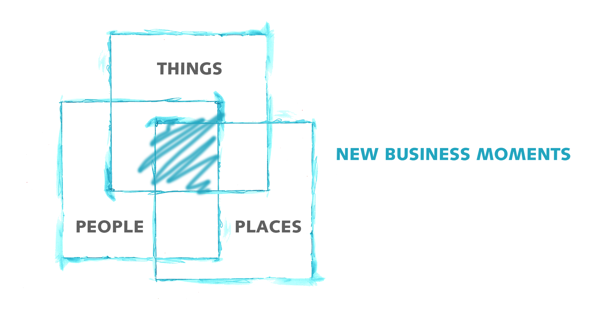 Business Moment Innovation – nya affärsmöjligheter